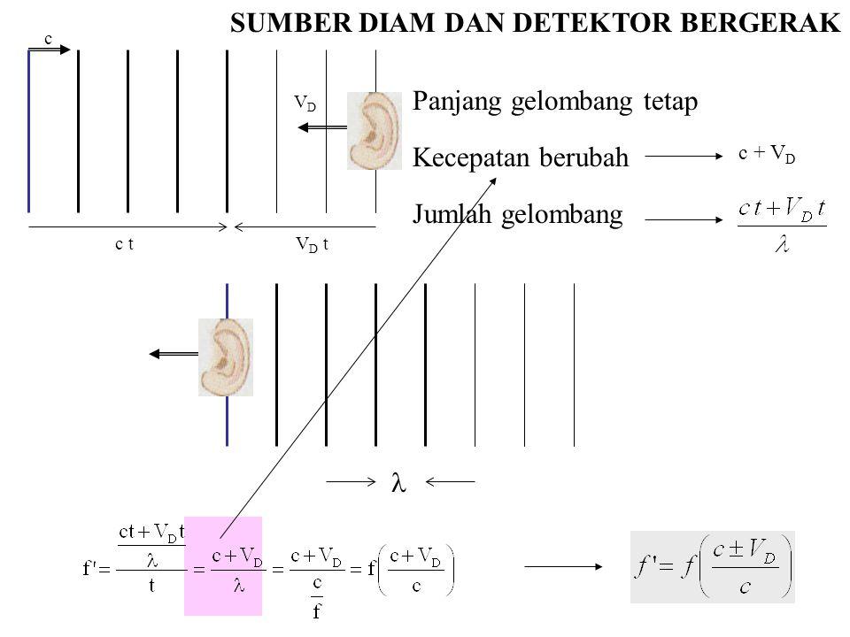 c c t c + V D VDVD V D t SUMBER DIAM DAN DETEKTOR BERGERAK Panjang gelombang tetap Kecepatan berubah Jumlah gelombang