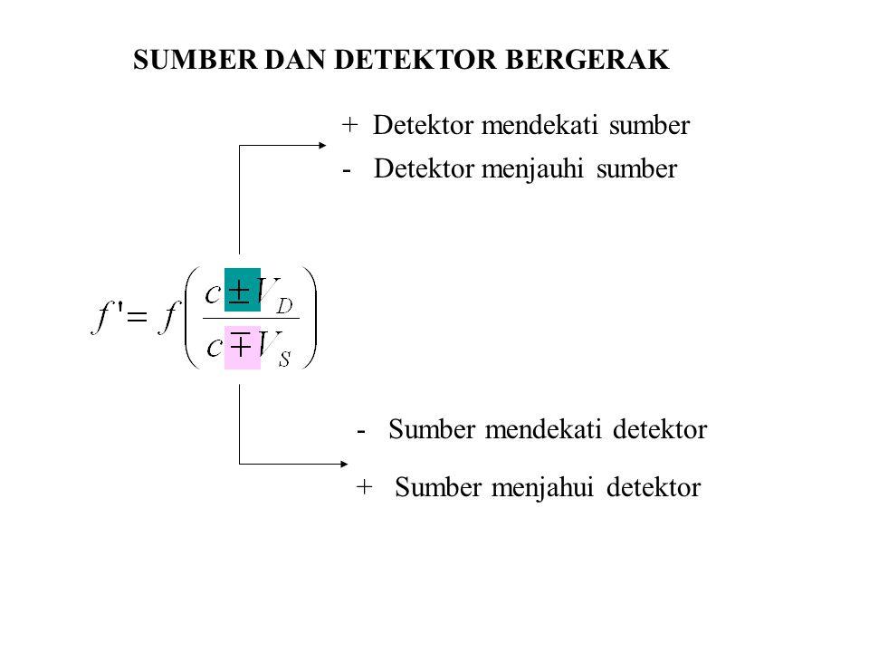 SUMBER DAN DETEKTOR BERGERAK + Detektor mendekati sumber - Detektor menjauhi sumber - Sumber mendekati detektor + Sumber menjahui detektor
