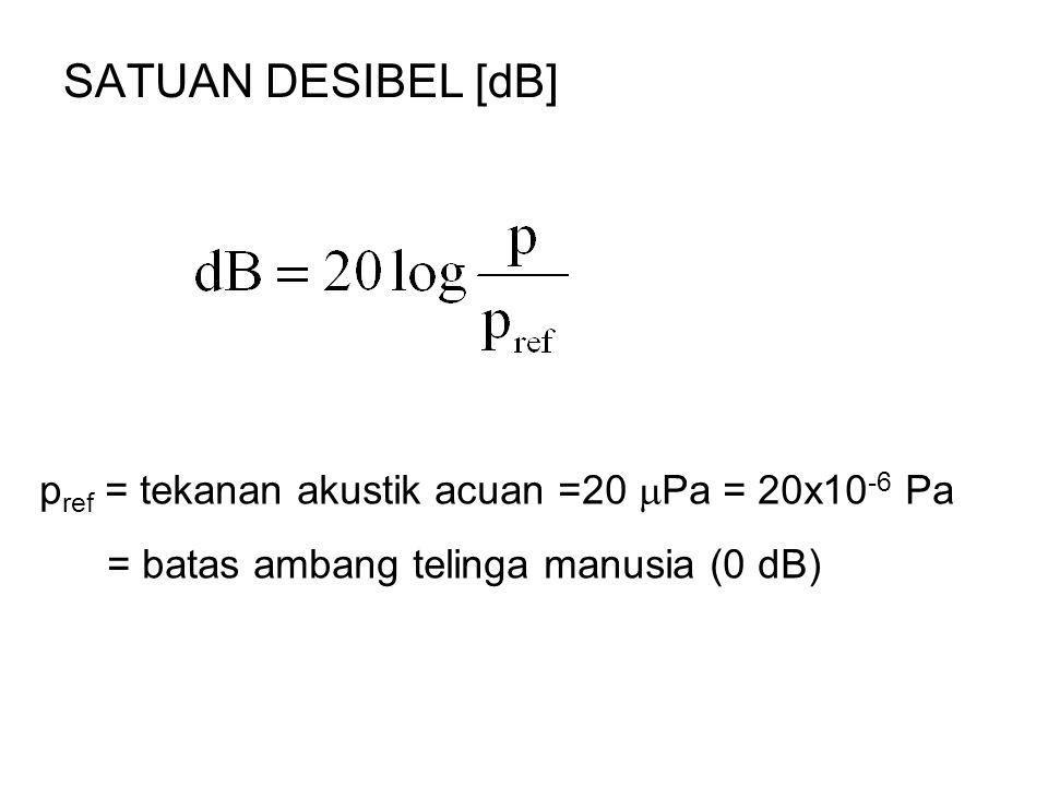 SATUAN DESIBEL [dB] p ref = tekanan akustik acuan =20  Pa = 20x10 -6 Pa = batas ambang telinga manusia (0 dB)