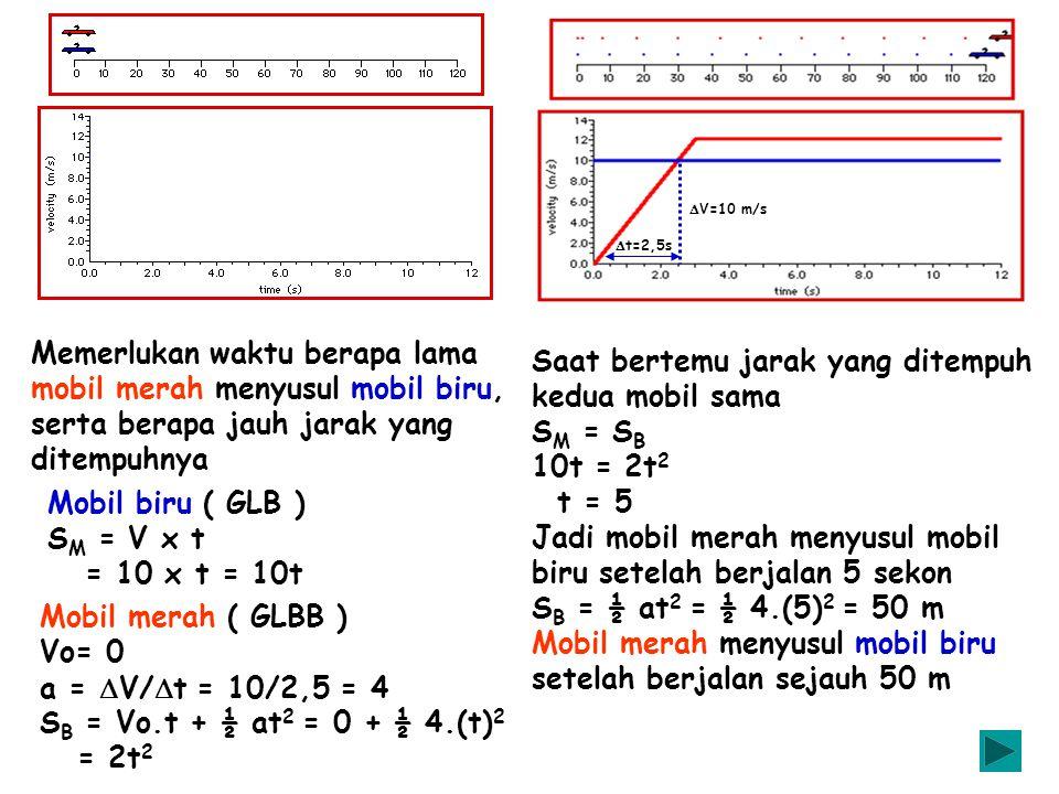 Mobil biru ( GLB ) S M = V x t = 10 x t = 10t Mobil merah ( GLBB ) Vo= 0 a =  V/  t = 10/2,5 = 4 S B = Vo.t + ½ at 2 = 0 + ½ 4.(t) 2 = 2t 2 Memerluk