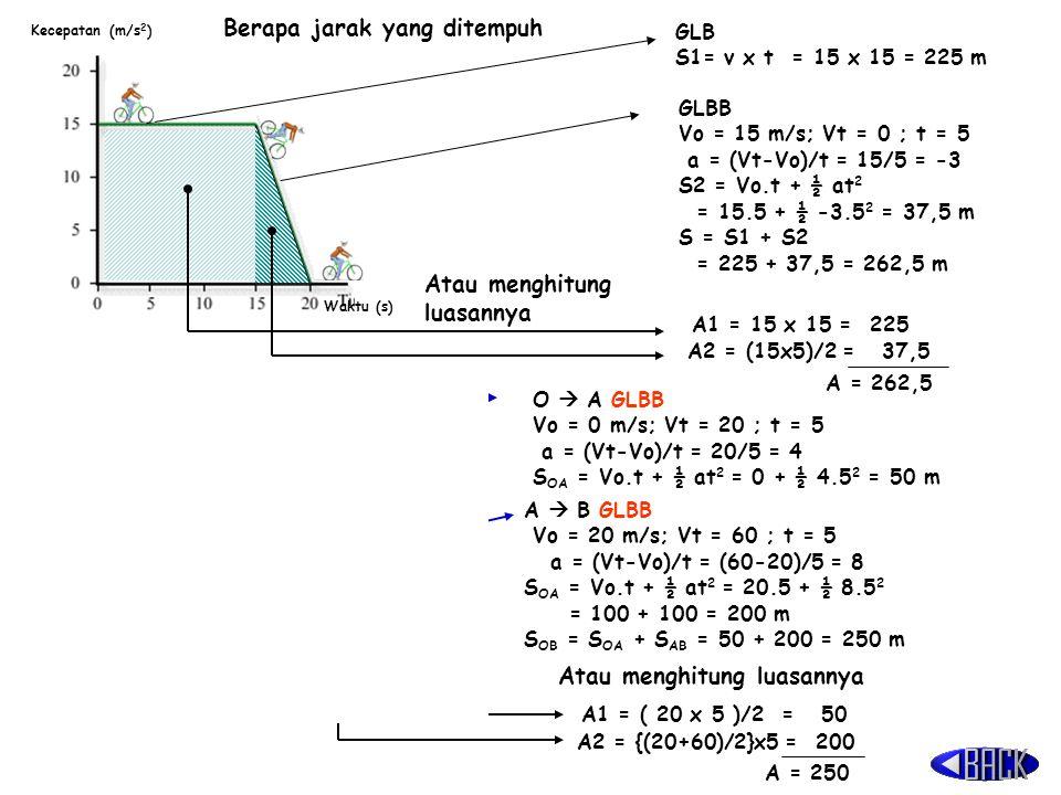 Waktu (s) Kecepatan (m/s 2 ) GLB S1= v x t = 15 x 15 = 225 m GLBB Vo = 15 m/s; Vt = 0 ; t = 5 a = (Vt-Vo)/t = 15/5 = -3 S2 = Vo.t + ½ at 2 = 15.5 + ½