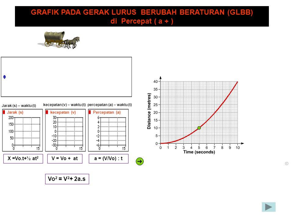 Jarak (s)kecepatan (v)Percepatan (a) Jarak (s) – waktu (t) kecepatan (v) – waktu (t) percepatan (a) – waktu (t) GRAFIK PADA GERAK LURUS BERUBAH BERATU