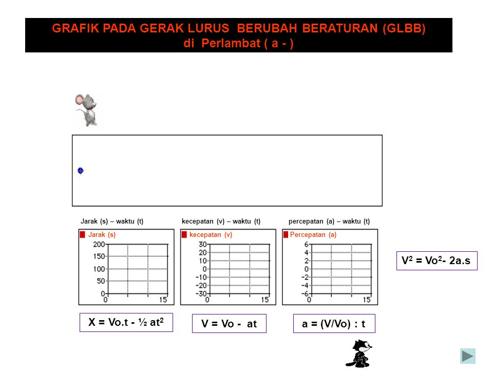 Jarak (s)kecepatan (v)Percepatan (a) Jarak (s) – waktu (t)kecepatan (v) – waktu (t) percepatan (a) – waktu (t) GRAFIK PADA GERAK LURUS BERUBAH BERATUR