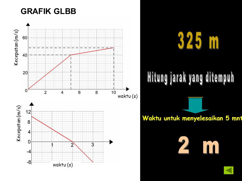 GRAFIK GLBB Kecepatan (m/s) waktu (s) Kecepatan (m/s) Waktu untuk menyelesaikan 5 mnt