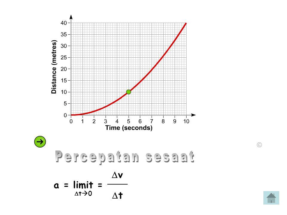  v a = limit =  t  0  t