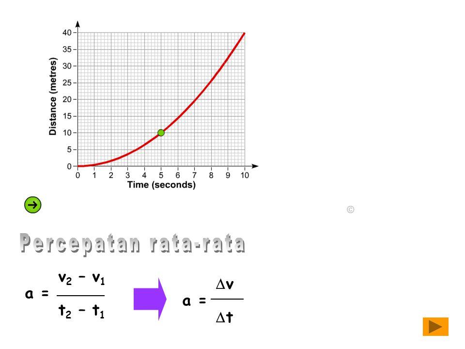 v 2 – v 1 a = t 2 – t 1  v a =  t