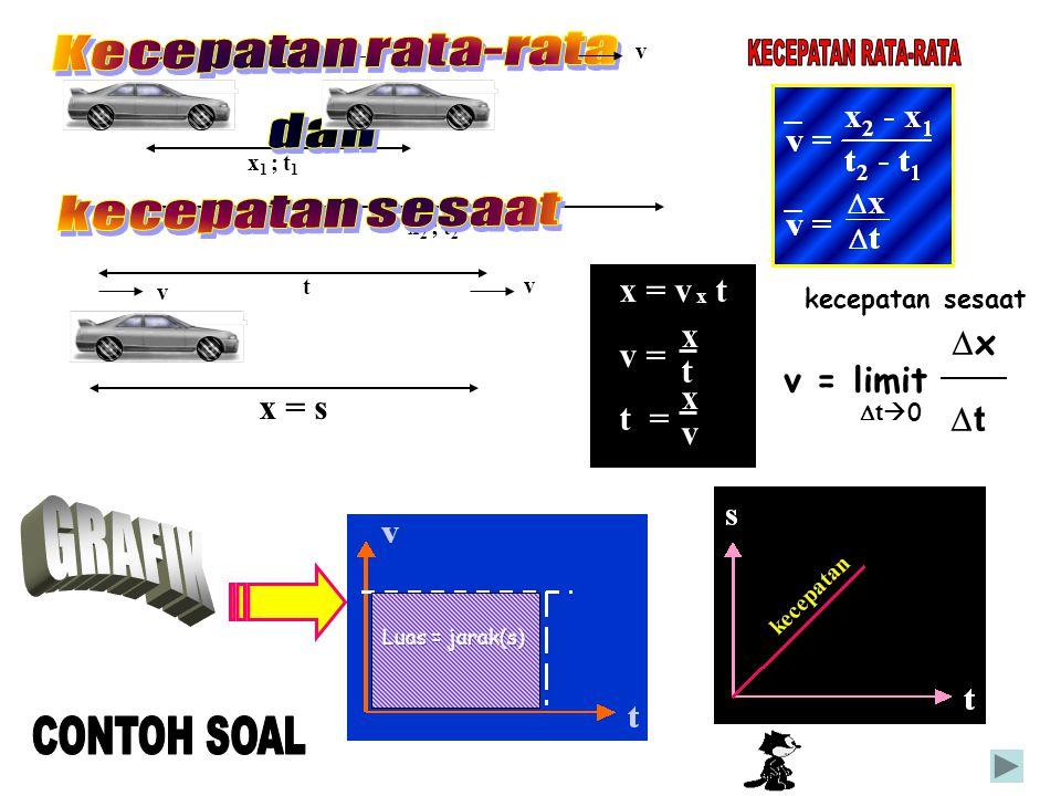 v v x = s vv x 1 ; t 1 x 2 ; t 2 v t kecepatan sesaat  x v = limit  t  0  t x = v x t v = t = x t x v