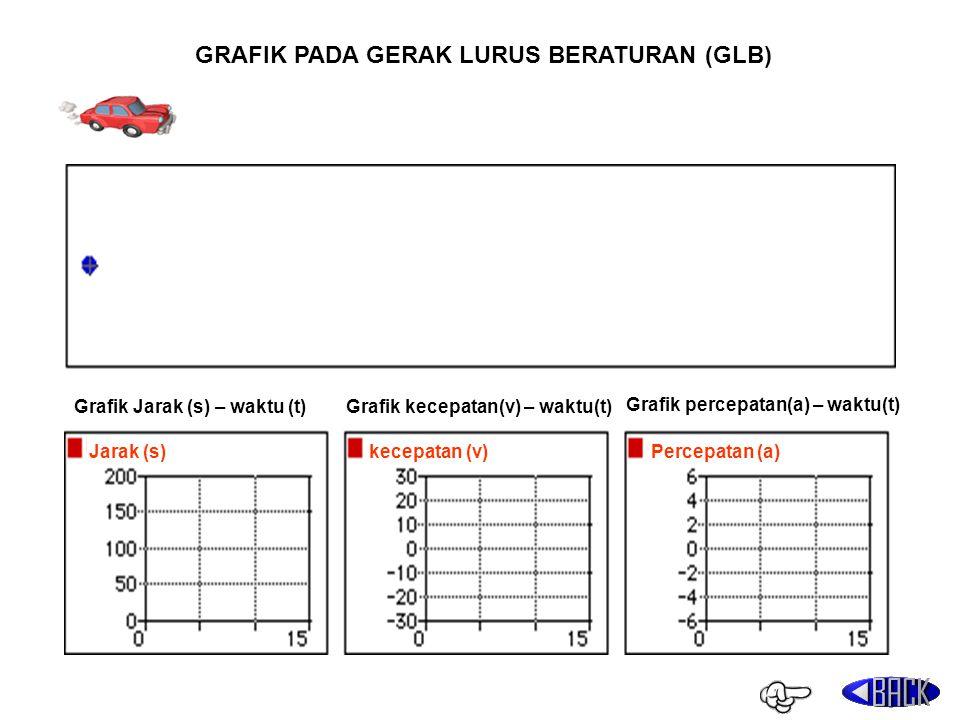 Grafik Jarak (s) – waktu (t)Grafik kecepatan(v) – waktu(t) Grafik percepatan(a) – waktu(t) Jarak (s)kecepatan (v)Percepatan (a) GRAFIK PADA GERAK LURU
