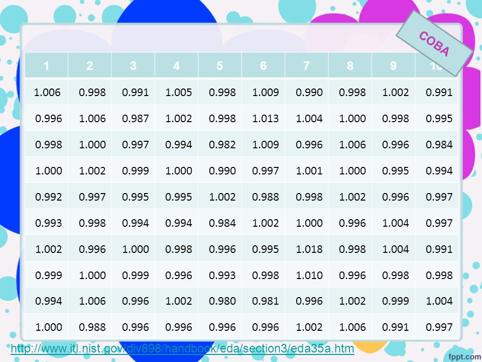 12345678910 1.006 0.998 0.991 1.005 0.998 1.009 0.990 0.998 1.002 0.991 0.996 1.006 0.987 1.002 0.998 1.013 1.004 1.000 0.998 0.995 0.998 1.000 0.997