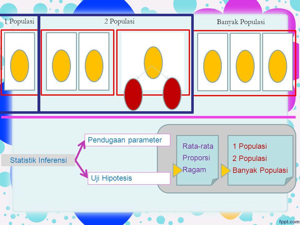 1 Populasi2 Populasi Banyak Populasi Uji Hipotesis Pendugaan parameter Statistik Inferensi Rata-rata Proporsi Ragam 1 Populasi 2 Populasi Banyak Popul