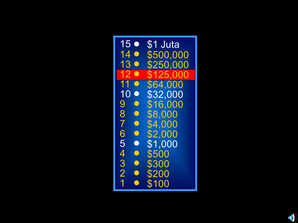 15 14 13 12 11 10 9 8 7 6 5 4 3 2 1 $1 Juta $500,000 $250,000 $125,000 $64,000 $32,000 $16,000 $8,000 $4,000 $2,000 $1,000 $500 $300 $200 $100