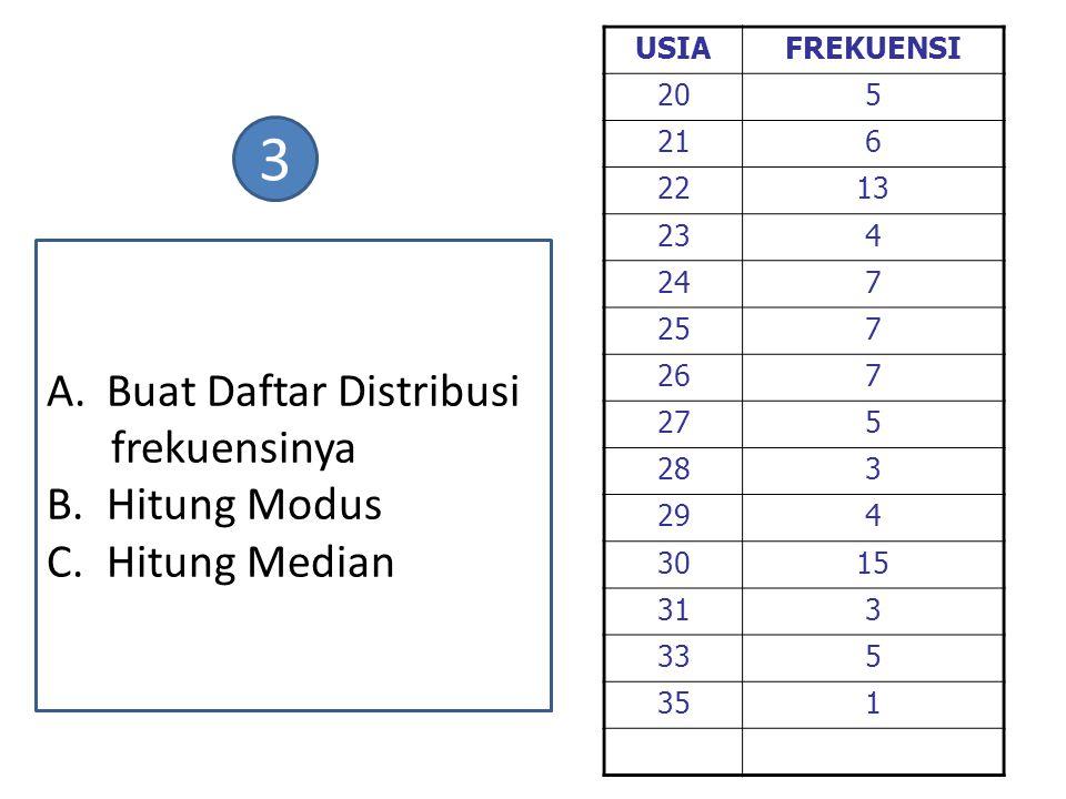 A.Buat Daftar Distribusi frekuensinya B.Hitung Modus C.Hitung Median USIAFREKUENSI 205 216 2213 234 247 257 267 275 283 294 3015 313 335 351 3