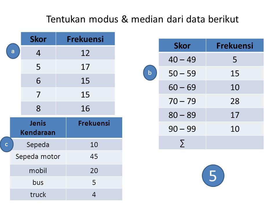 Tentukan modus & median dari data berikut SkorFrekuensi 412 517 615 7 816 SkorFrekuensi 40 – 495 50 – 5915 60 – 6910 70 – 7928 80 – 8917 90 – 9910 ∑ J