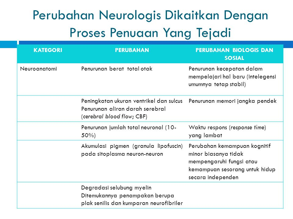 Perubahan Neurologis Dikaitkan Dengan Proses Penuaan Yang Tejadi KATEGORIPERUBAHANPERUBAHAN BIOLOGIS DAN SOSIAL NeuroanatomiPenurunan berat total otak