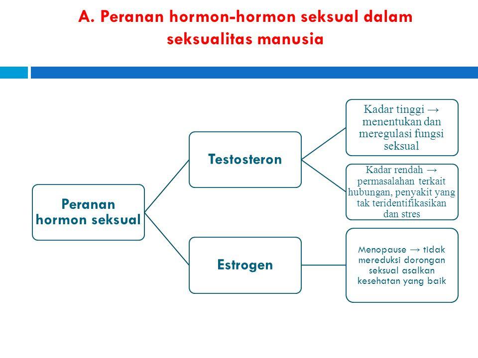 A. Peranan hormon-hormon seksual dalam seksualitas manusia Peranan hormon seksual Testosteron Kadar tinggi → menentukan dan meregulasi fungsi seksual