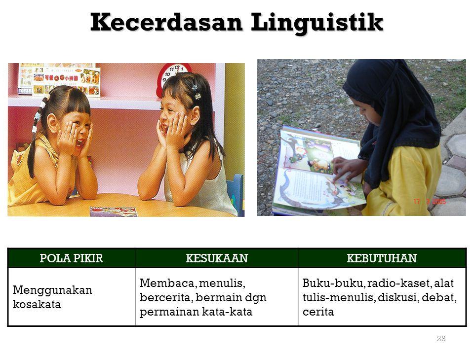 28 Kecerdasan Linguistik POLA PIKIRKESUKAANKEBUTUHAN Menggunakan kosakata Membaca, menulis, bercerita, bermain dgn permainan kata-kata Buku-buku, radi