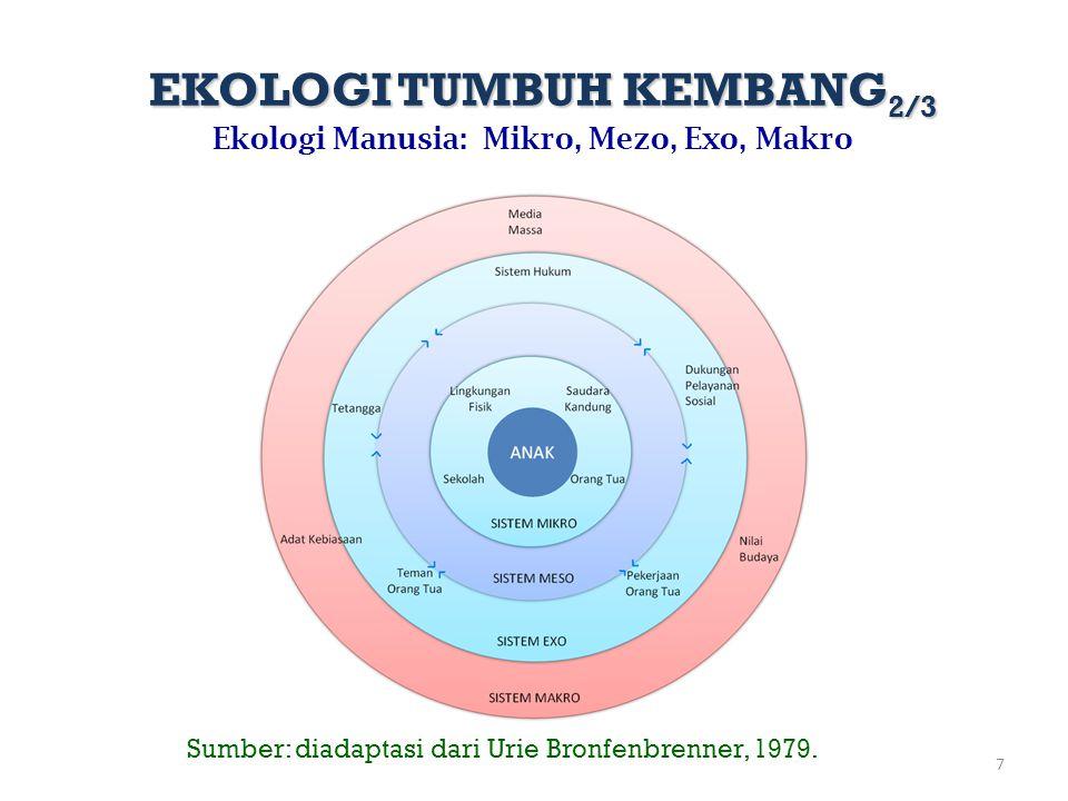 7 Ekologi Manusia: Mikro, Mezo, Exo, Makro Sumber: diadaptasi dari Urie Bronfenbrenner, 1979. EKOLOGI TUMBUH KEMBANG 2/3