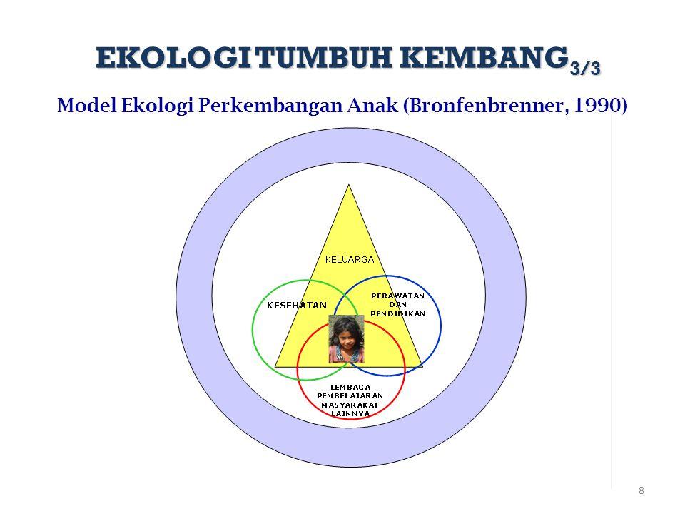 8 Model Ekologi Perkembangan Anak (Bronfenbrenner, 1990) EKOLOGI TUMBUH KEMBANG 3/3