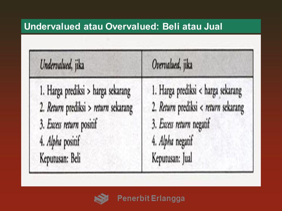 Undervalued atau Overvalued: Beli atau Jual