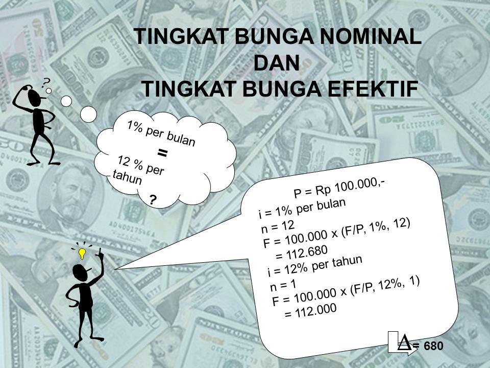 1% per bulan = 12 % per tahun ? P = Rp 100.000,- i = 1% per bulan n = 12 F = 100.000 x (F/P, 1%, 12) = 112.680 i = 12% per tahun n = 1 F = 100.000 x (