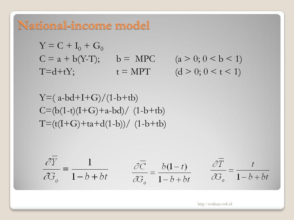 National-income model Y = C + I 0 + G 0 C = a + b(Y-T); b = MPC (a > 0; 0 < b < 1) T=d+tY; t = MPT (d > 0; 0 < t < 1) Y=( a-bd+I+G)/(1-b+tb) C=(b(1-t)(I+G)+a-bd)/ (1-b+tb) T=(t(I+G)+ta+d(1-b))/ (1-b+tb) http://rosihan.web.id