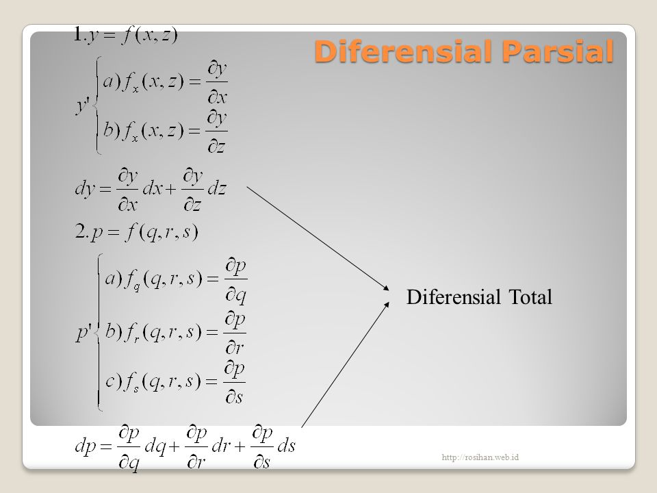 High Order Partial Derivatives Fungsi dengan lebih dari satu variabel bebas juga dapat diturunkan lebih dari satu kali Turunan parsial z = f (x,y)  kalau kontinyu dapat mempunyai turunannya sendiri.