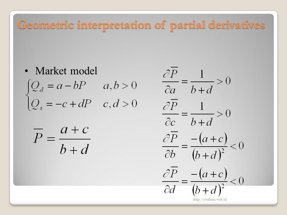 Geometric interpretation of partial derivatives Market model http://rosihan.web.id