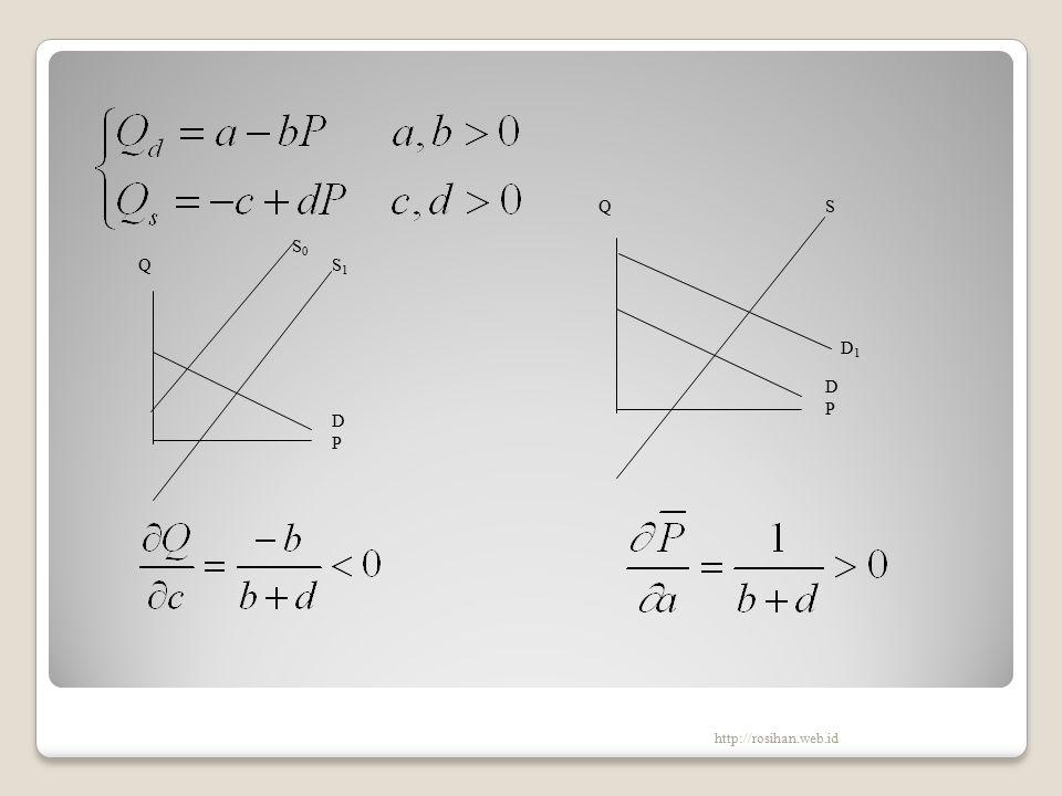 Market model Q S0S0 D1D1 D0D0 P Q0Q0 Q1Q1 QS0S0 DPDP S1S1 http://rosihan.web.id