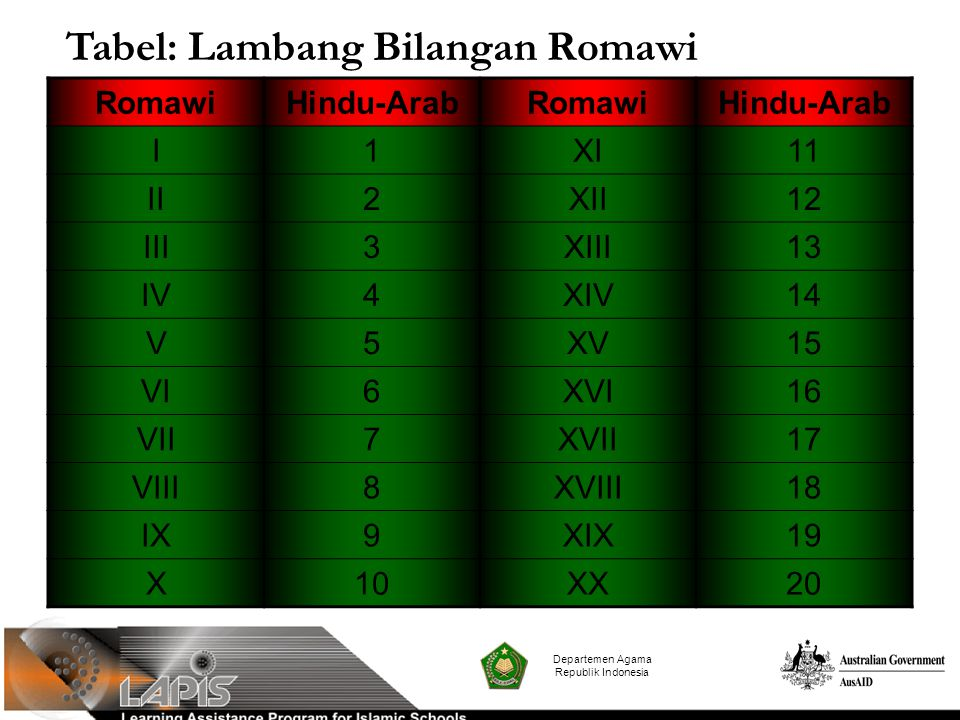 Departemen Agama Republik Indonesia RomawiHindu-ArabRomawiHindu-Arab I1XI11 II2XII12 III3XIII13 IV4XIV14 V5XV15 VI6XVI16 VII7XVII17 VIII8XVIII18 IX9XI