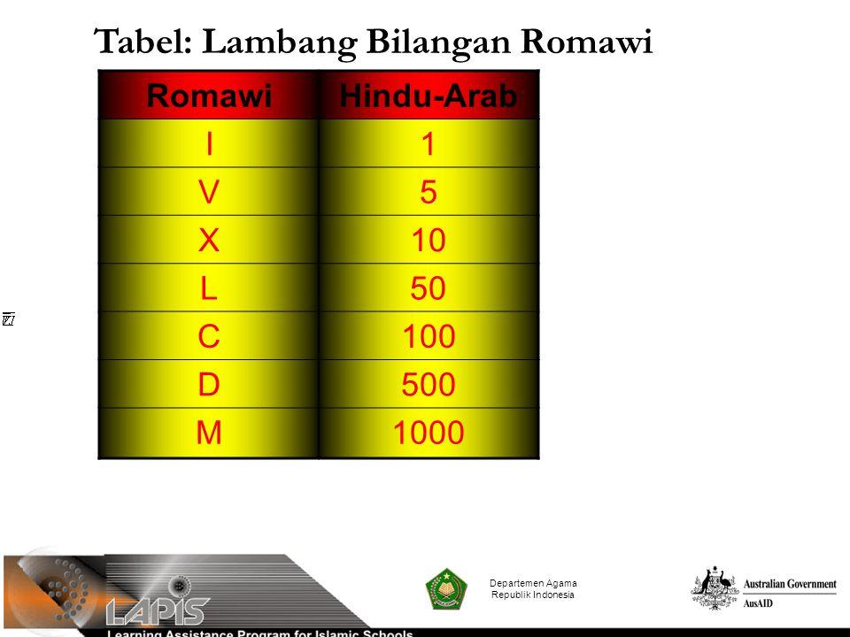 RomawiHindu-Arab I1 V5 X10 L50 C100 D500 M1000 Departemen Agama Republik Indonesia Tabel: Lambang Bilangan Romawi