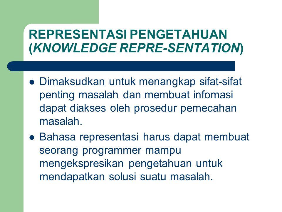 REPRESENTASI PENGETAHUAN (KNOWLEDGE REPRE-SENTATION) Dimaksudkan untuk menangkap sifat-sifat penting masalah dan membuat infomasi dapat diakses oleh p