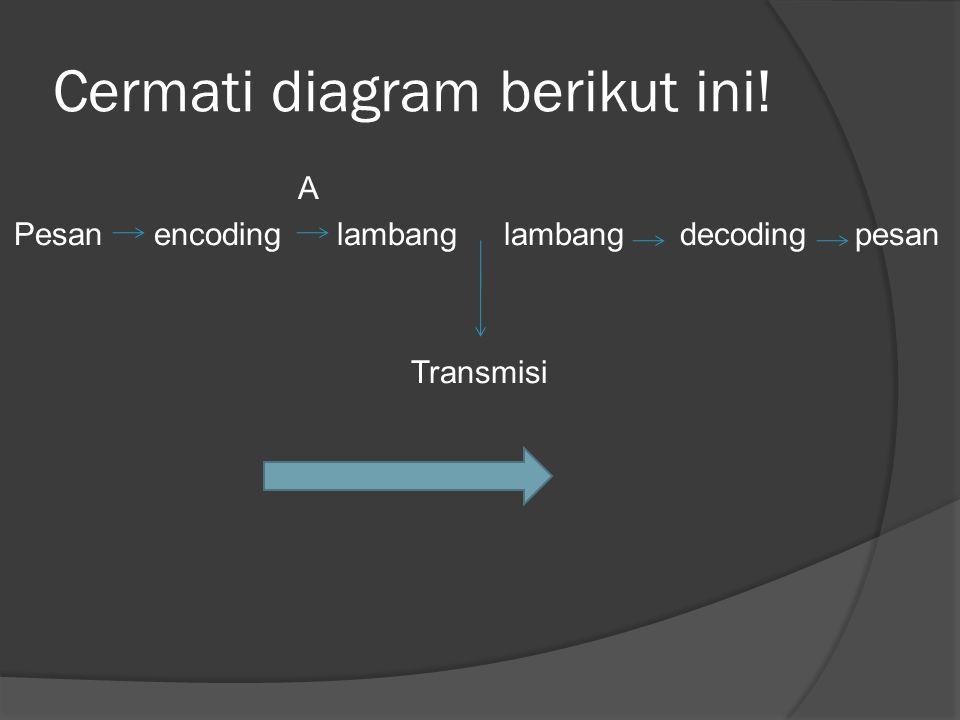 Cermati diagram berikut ini! A Pesan encoding lambang lambang decoding pesan Transmisi