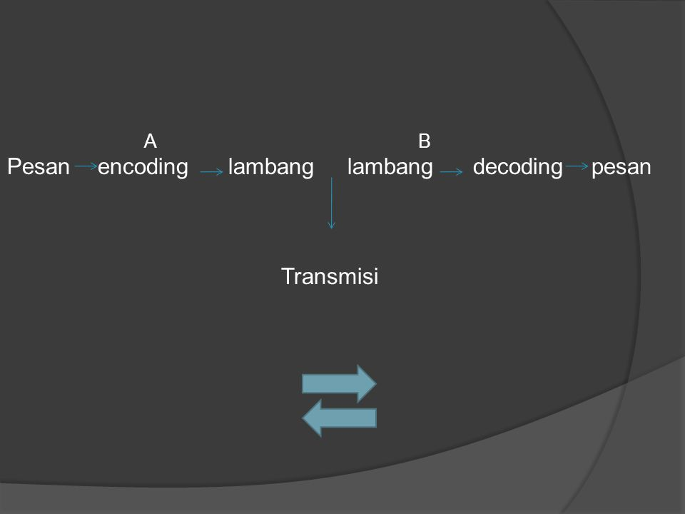  Encoding: pengirim memformulasikan pesan ke dalam wujud lambang- lambang berupa bunyi/tulisan  Decoding: penerima pesan aktif menerjrmahkan lambang-lambang berupa bunyi/tulisan