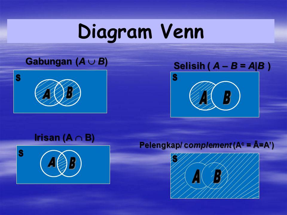 Gabungan (A  B) Irisan (A  B) Selisih ( A – B = A|B ) Pelengkap/ complement (A c = Ā=A') Diagram Venn
