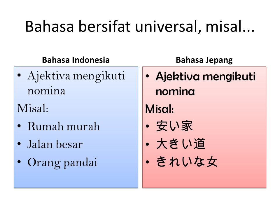 Bahasa bersifat universal, misal... Bahasa Indonesia Ajektiva mengikuti nomina Misal: Rumah murah Jalan besar Orang pandai Ajektiva mengikuti nomina M