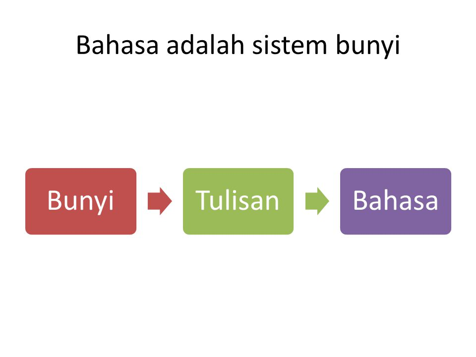 Bahasa adalah sistem bunyi BunyiTulisanBahasa