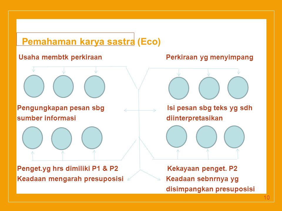 Click to edit Master title style Pemahaman karya sastra (Eco) Usaha membtk perkiraan Perkiraan yg menyimpang Pengungkapan pesan sbg Isi pesan sbg teks yg sdh sumber informasi diinterpretasikan Penget.yg hrs dimiliki P1 & P2 Kekayaan penget.