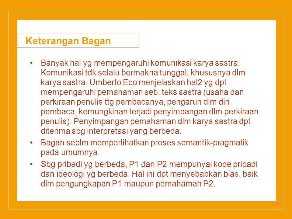 Click to edit Master title style Keterangan Bagan Banyak hal yg mempengaruhi komunikasi karya sastra.