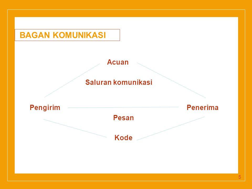 Click to edit Master title style BAGAN KOMUNIKASI Acuan Saluran komunikasi Pengirim Penerima Pesan Kode 5