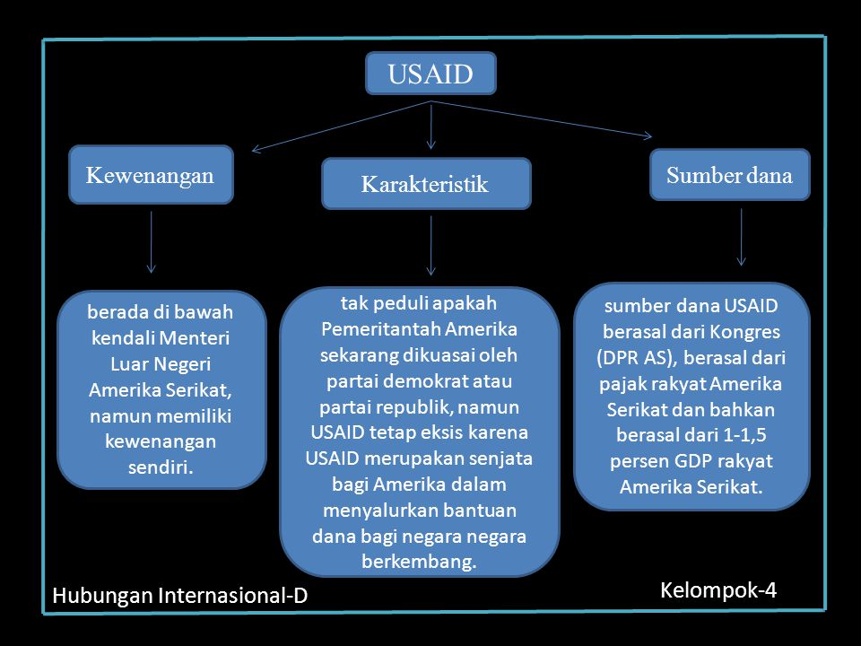 Hubungan Internasional-D Kelompok-4 USAID Kewenangan Sumber dana sumber dana USAID berasal dari Kongres (DPR AS), berasal dari pajak rakyat Amerika Se