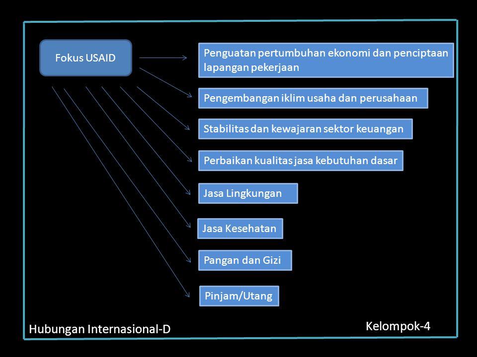 Hubungan Internasional-D Kelompok-4 Fokus USAID Penguatan pertumbuhan ekonomi dan penciptaan lapangan pekerjaan Pengembangan iklim usaha dan perusahaa