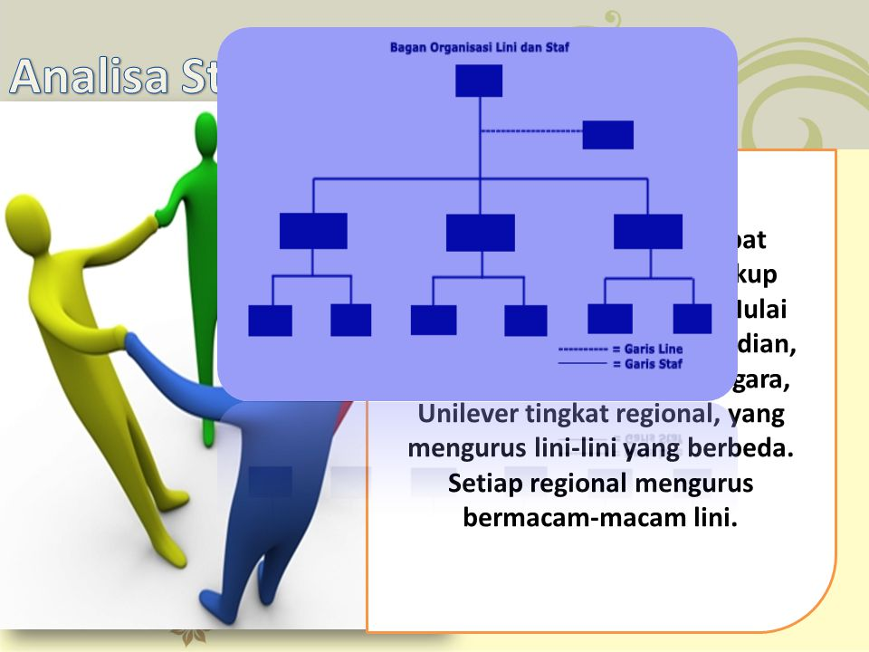 Gambar bagan diatas dapat menunjukkan adanya lingkup organisasi yang komleks. Mulai dari Direktur uatama, kemudian, direktur Unilever setiap negara, U
