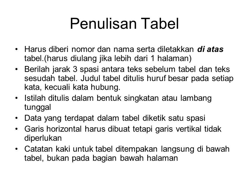 Penulisan Tabel Harus diberi nomor dan nama serta diletakkan di atas tabel.(harus diulang jika lebih dari 1 halaman) Berilah jarak 3 spasi antara teks sebelum tabel dan teks sesudah tabel.