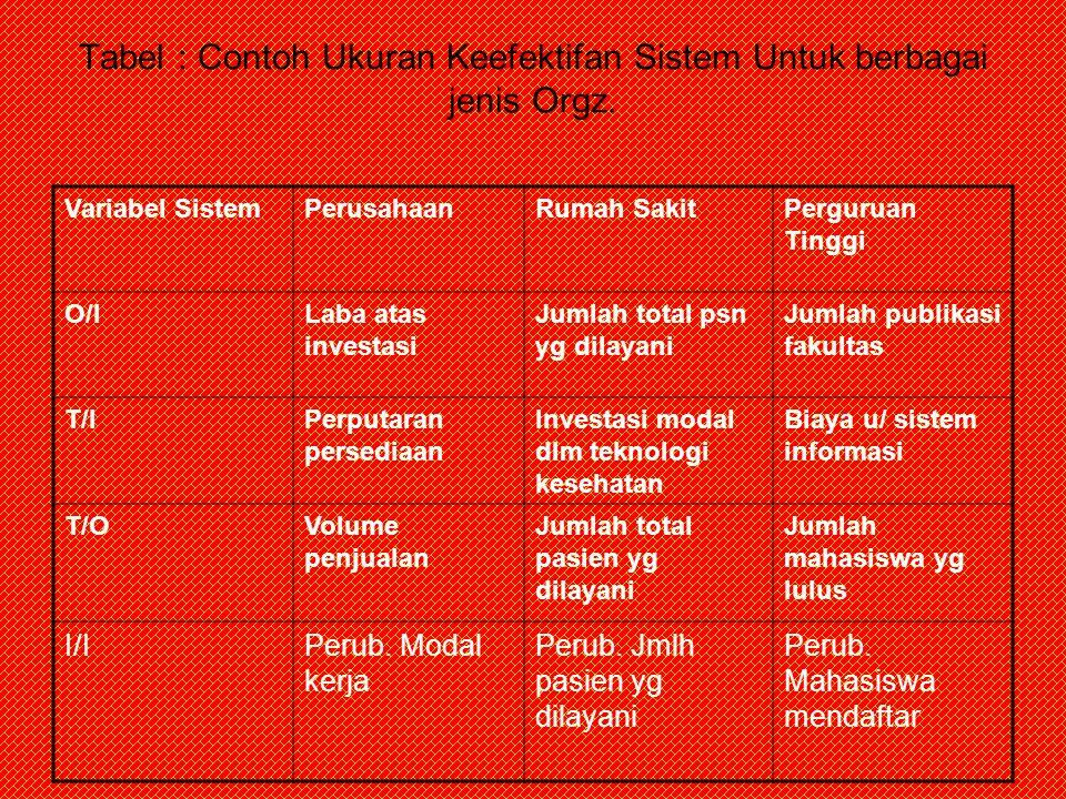 Tabel : Contoh Ukuran Keefektifan Sistem Untuk berbagai jenis Orgz. Variabel SistemPerusahaanRumah SakitPerguruan Tinggi O/ILaba atas investasi Jumlah