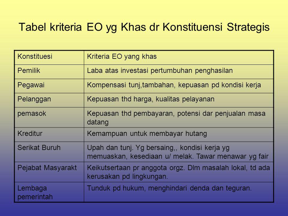 Tabel kriteria EO yg Khas dr Konstituensi Strategis KonstituesiKriteria EO yang khas PemilikLaba atas investasi pertumbuhan penghasilan PegawaiKompens