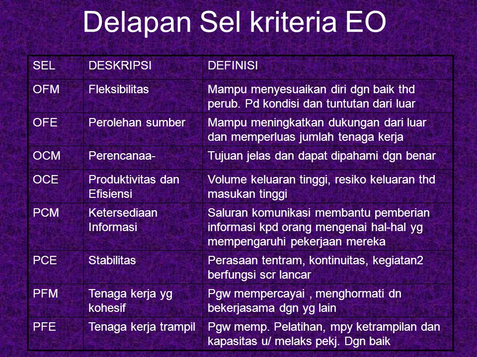 Delapan Sel kriteria EO SELDESKRIPSIDEFINISI OFMFleksibilitasMampu menyesuaikan diri dgn baik thd perub. Pd kondisi dan tuntutan dari luar OFEPeroleha