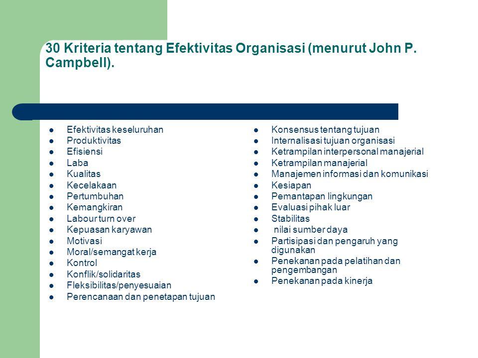 30 Kriteria tentang Efektivitas Organisasi (menurut John P. Campbell). Efektivitas keseluruhan Produktivitas Efisiensi Laba Kualitas Kecelakaan Pertum