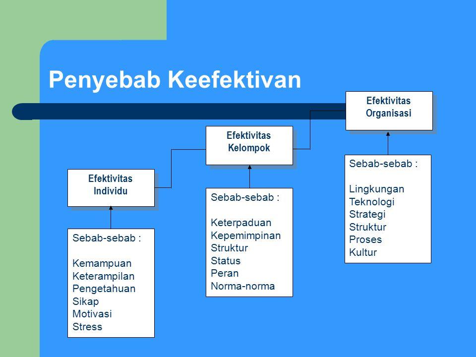 Penyebab Keefektivan Efektivitas Individu Efektivitas Kelompok Efektivitas Organisasi Sebab-sebab : Kemampuan Keterampilan Pengetahuan Sikap Motivasi