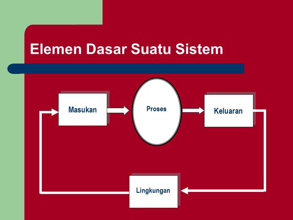 Elemen Dasar Suatu Sistem Masukan Keluaran Lingkungan Proses