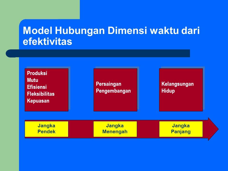 Model Hubungan Dimensi waktu dari efektivitas Produksi Mutu Efisiensi Fleksibilitas Kepuasan Produksi Mutu Efisiensi Fleksibilitas Kepuasan Persaingan